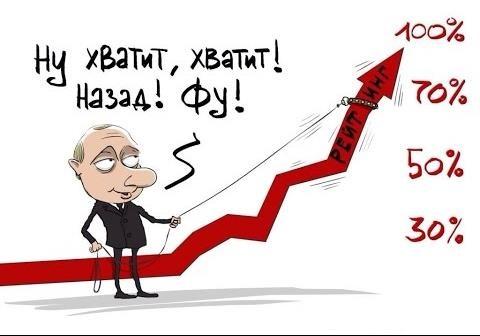 Проблеми Росії