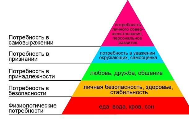 Пирамида потребностей для Украины