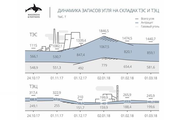Динамика запасов угля (Инфографика)