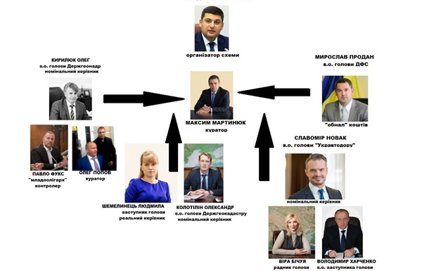 «Прем'єрські» схеми Гройсмана