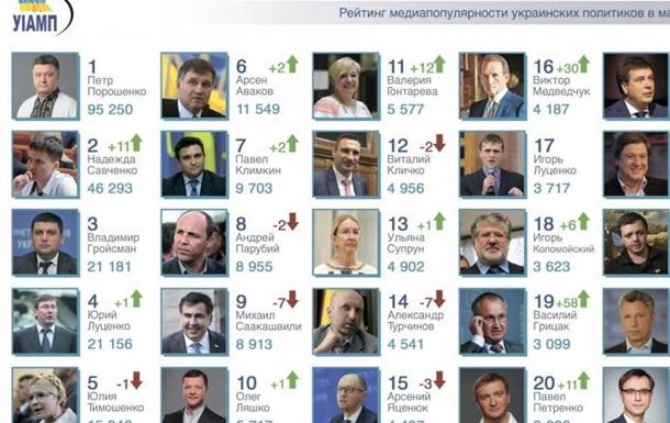 Самые влиятельные люди Украины в марте-2018