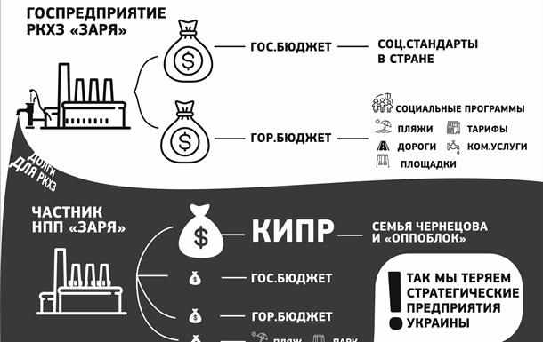 Рубежанскую «Зарю» поглотила команда «Оппоблока»