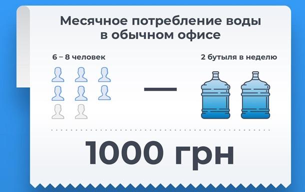 Доставка воды в офисы становится непозволительно дорогой