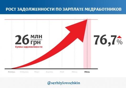 Украине нужна другая медреформа