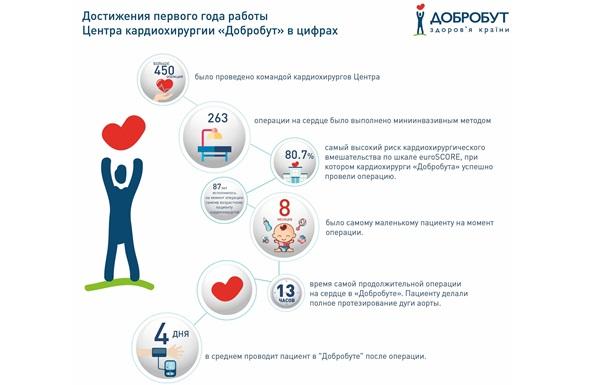 Украинская кардиохирургия: инвестиции создают условия для инноваций