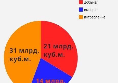 Как увеличить добычу газа в Украине.
