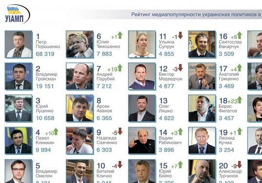 Чемпионат украинских политиков в СМИ: итоги сентября-2018