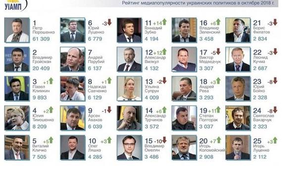 Медиа-рейтинги в заложниках у президентских выборов