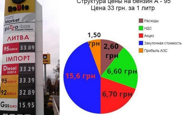 Как формируется цена на топливо в Украине