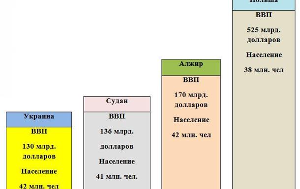 Как увеличить ВВП Украины