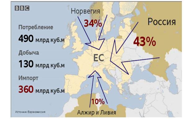 Сколько можно врать про украинскую ГТС?