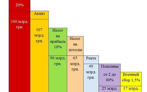Сколько налогов получил бюджет Украины в 2018 году? Много или мало?