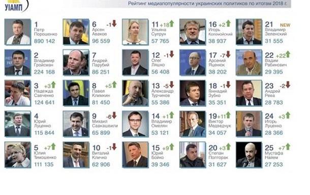 Самые популярные украинские политики 2018 года – хит-парад СМИ