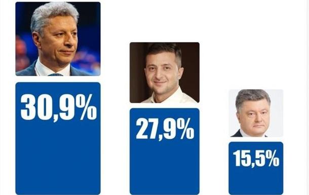 Бойко поддерживают почти треть жителей Донецкой области - опрос