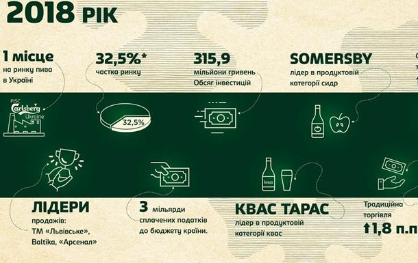 Carlsberg Ukraine вперше в історії стала офіційним лідером ринку пива в Україні
