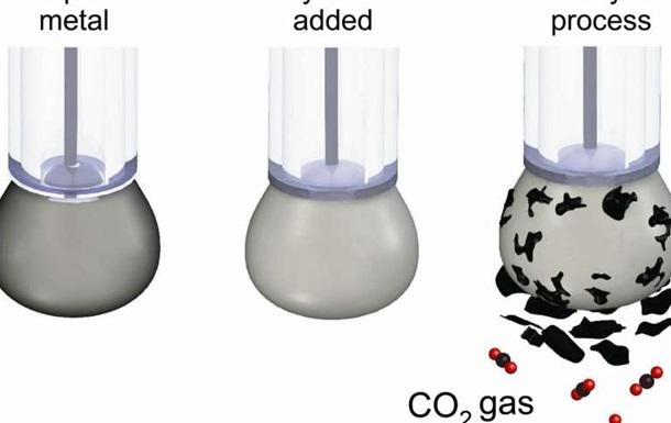 Вчені  перетворили  вуглекислий газ на вугілля
