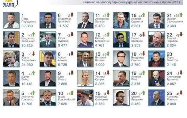 Украинские топ-политики в СМИ накануне первого тура