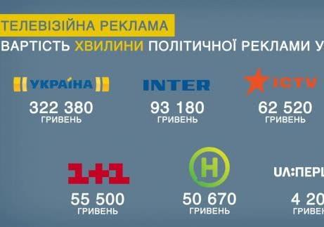 Президентские выборы. Кто по - сколько?