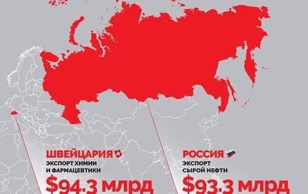 13 чудовищных фактов об экономике России