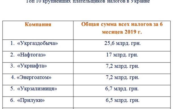 Крупнейшие налогоплательщики в Украине