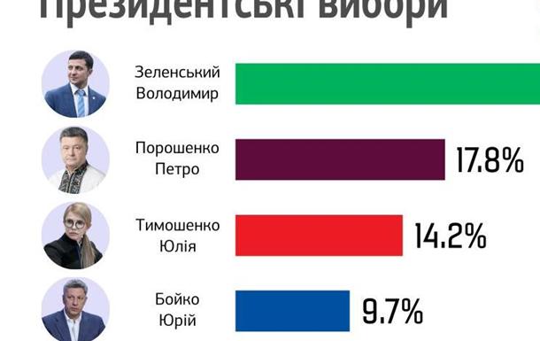Українці пройшли стрес-тест на якість своєї політичної грамотності