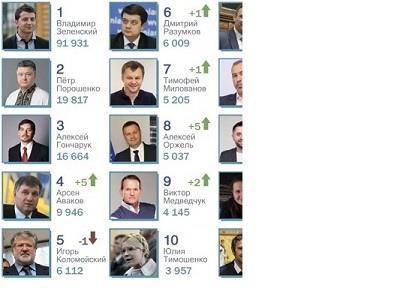 Скандалы, интриги, расследования: топ-10 самых востребованных политиков для СМИ