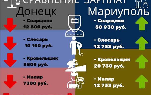 Какова реальная обстановка с зарплатами в «ДНР»?