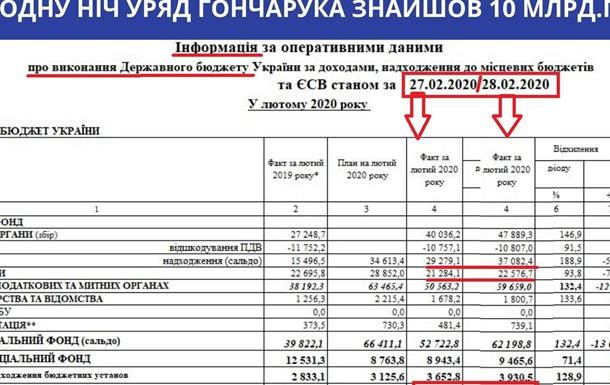 За одну ніч уряд Гончарука знайшов 10 млрд.грн.