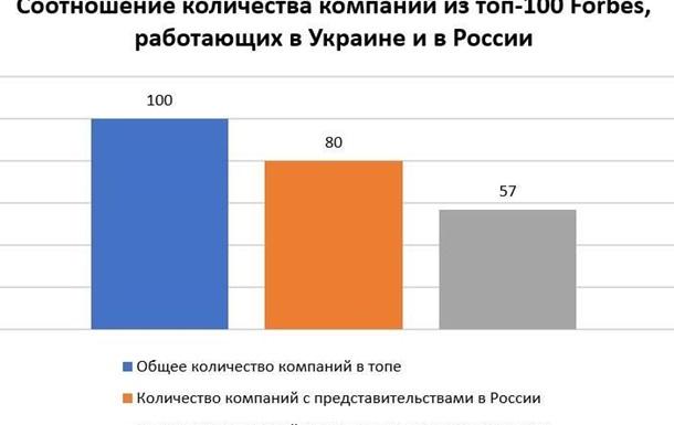 Антиросійські санкції фактично  злиті  Заходом за спиною України