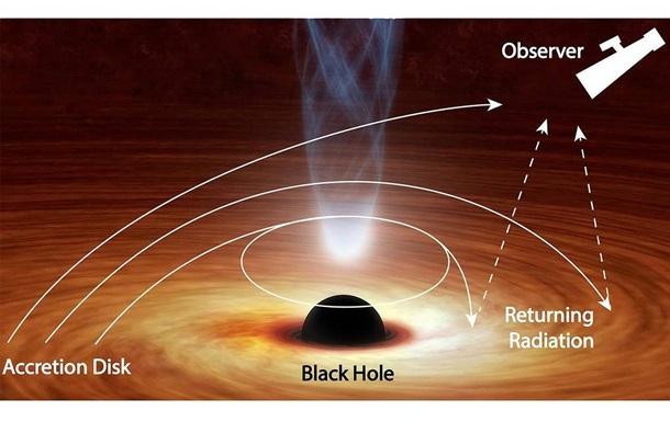 Впервые зафиксирован побег света из черной дыры