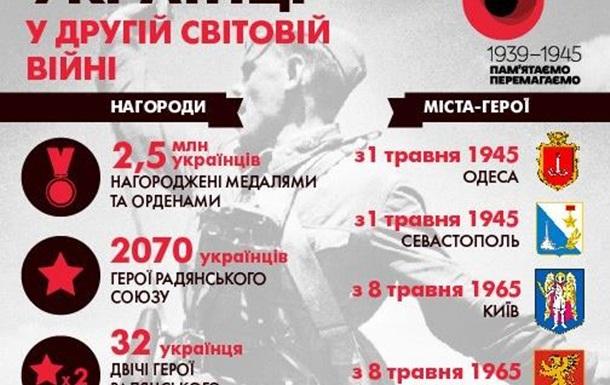 Узурпированная Победа. Какие факты принято игнорировать в современной России
