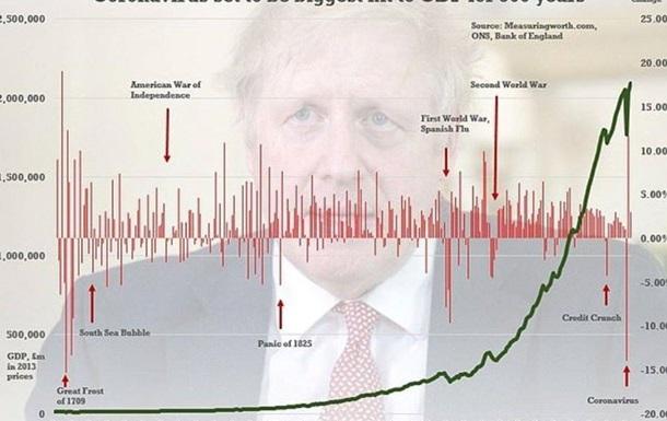 Провал экономики: что ожидает Великобританию