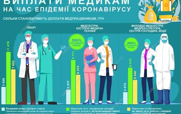 Доплати лікарям