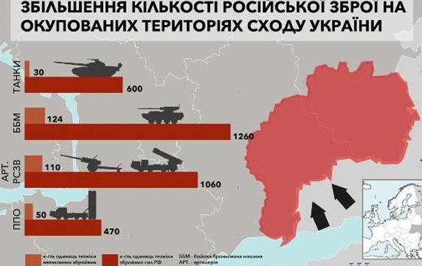 В ОБСЄ стверджують, що РФ продовжує підживлювати конфлікт на Донбасі