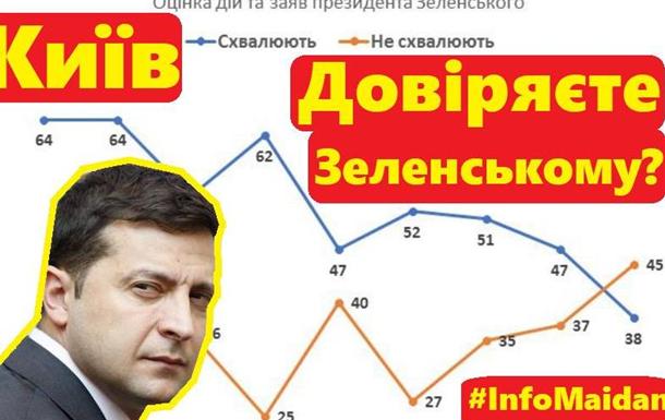 Українці про довіру Зеленському Опитування в Києві #InfoMaidan