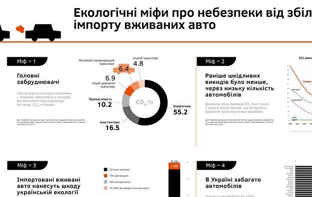 Вебінар CASE Україна: Чи загрожує Україні навала «європейського сміття» - старих