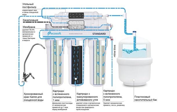 Какое на сегодняшний день качество питьевой воды в Украине