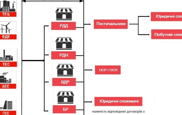 Герус як дзеркало маніпуляцій і омани на ринку енергетики України