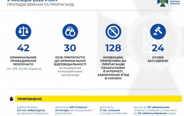 Кіберзагрози: з початку року СБУ нейтралізувала 460 кібератак і 20 хакугрупувань