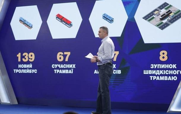 Кличко розповів, скільки в Києві відремонтували доріг, лікарень і парків