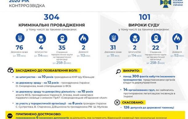 У 2020 році винесли майже 200 вироків за посягання на цілісність України
