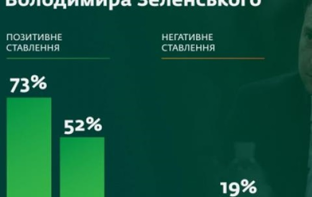 Рейтинг президента Зеленського пішов у круте піке.