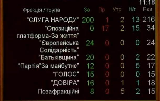 Парламент дал политическую оценку Революции Достоинства