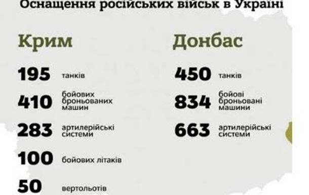 Оприлюднено інформацію щодо кількості російських військових на Донбасі та в Крим