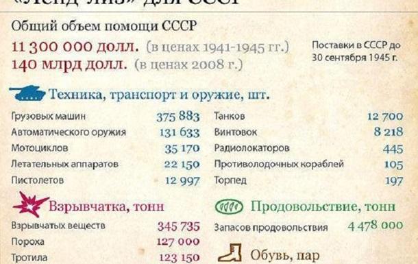 БЕЗ ЛЕНД-ЛИЗА СССР ПРОИГРАЛ БЫ ВО ВТОРОЙ МИРОВОЙ ВОЙНЕ