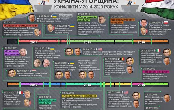 Україна-Угорщина: порозуміння без порад Кремля