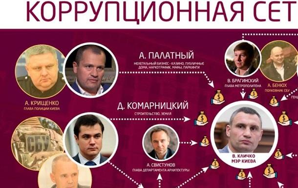 СМИ рассказали о коррупционном договорняке окружения Кличко с силовиками