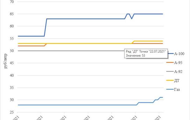 Динамика цен на топливо в ДНР