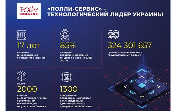 Інноваційна компанія `Поллі-Сервіс` принесла в держбюджет 325 млн. гривень